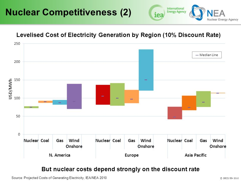 © OECD/IEA 2010 Nuclear Competitiveness (2) Levelised Cost of Electricity Generation by Region (10% Discount Rate) But nuclear costs depend strongly on the discount rate Source: Projected Costs of Generating Electricity, IEA/NEA 2010
