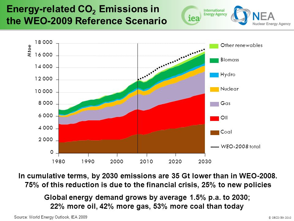© OECD/IEA 2010 Energy-related CO 2 Emissions in the WEO-2009 Reference Scenario In cumulative terms, by 2030 emissions are 35 Gt lower than in WEO-2008.