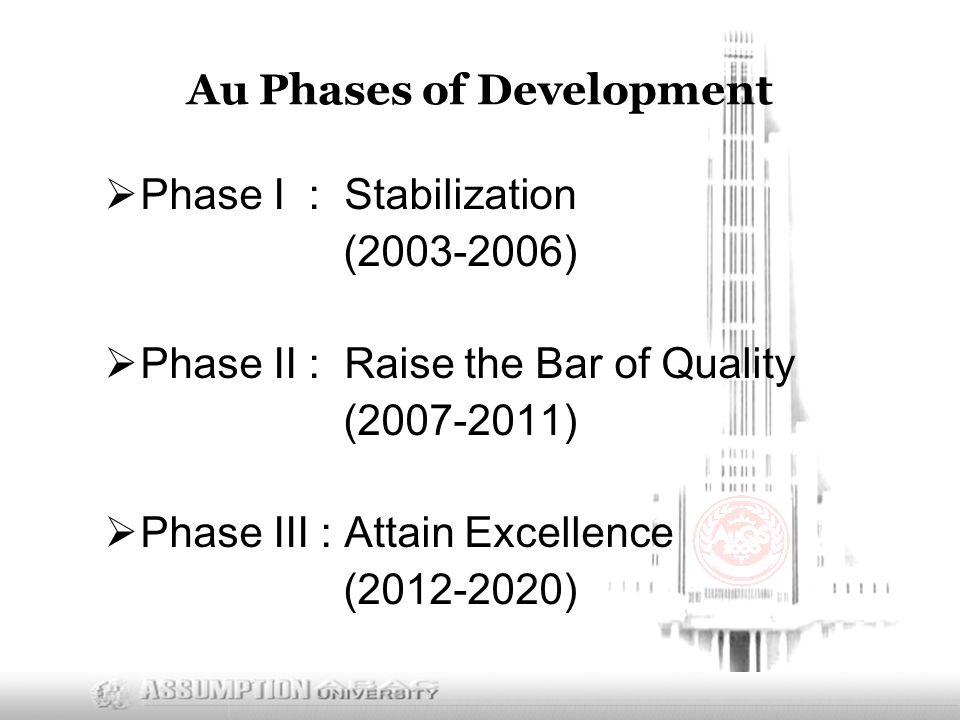 Au Phases of Development  Phase I : Stabilization ( )  Phase II : Raise the Bar of Quality ( )  Phase III : Attain Excellence ( )