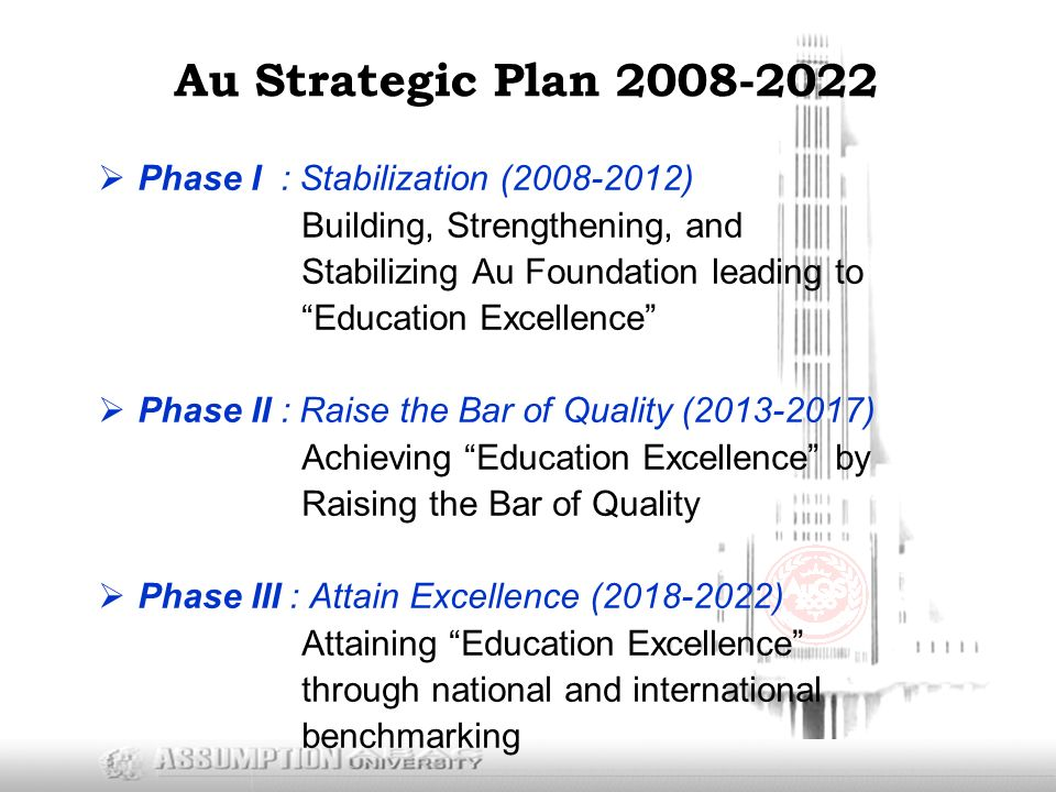 Au Strategic Plan  Phase I : Stabilization ( ) Building, Strengthening, and Stabilizing Au Foundation leading to Education Excellence  Phase II : Raise the Bar of Quality ( ) Achieving Education Excellence by Raising the Bar of Quality  Phase III : Attain Excellence ( ) Attaining Education Excellence through national and international benchmarking