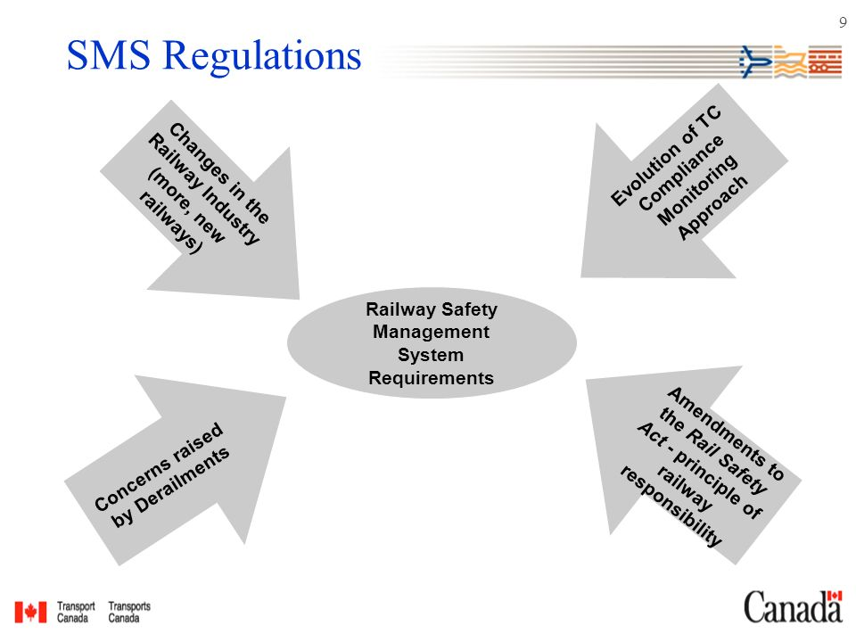 9 SMS Regulations Changes in the Railway Industry (more, new railways) Concerns raised by Derailments Evolution of TC Compliance Monitoring Approach Amendments to the Rail Safety Act - principle of railway responsibility Railway Safety Management System Requirements