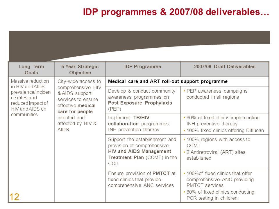 CoJ Health Department March 2007 IDP Regional Consultations ppt – Equitable Distribution Worksheet