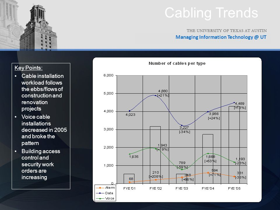 Managing Information UT Cabling Trends Key Points: Cable installation workload follows the ebbs/flows of construction and renovation projects Voice cable installations decreased in 2005 and broke the pattern Building access control and security work orders are increasing