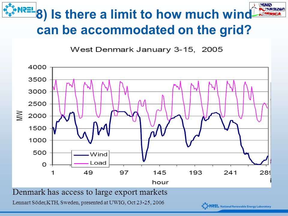 8) Is there a limit to how much wind can be accommodated on the grid.