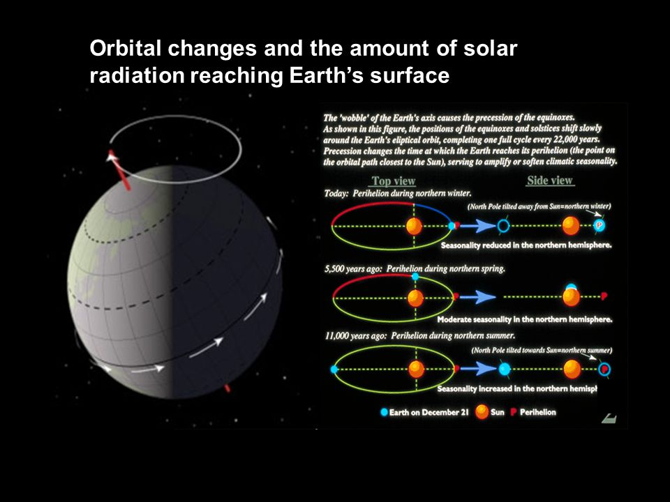 Orbital changes and the amount of solar radiation reaching Earth's surface