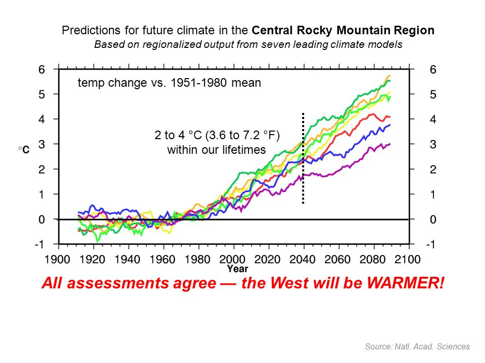 Predictions for future climate in the Central Rocky Mountain Region Based on regionalized output from seven leading climate models Source: Natl.