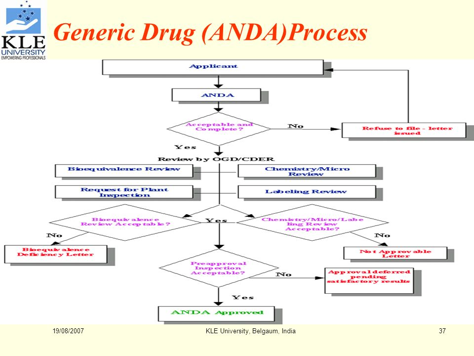 19/08/2007 KLE University, Belgaum, India37 Generic Drug (ANDA)Process
