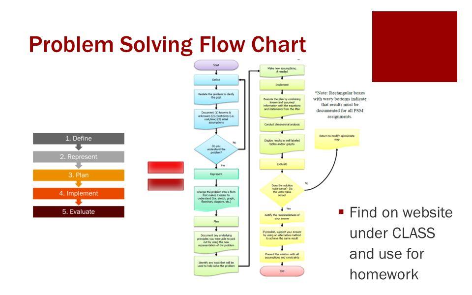 Problem solving class