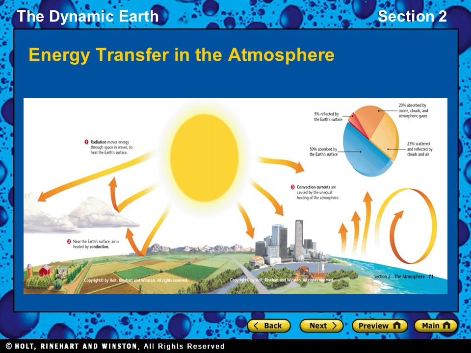 The Dynamic EarthSection 2 Energy Transfer in the Atmosphere