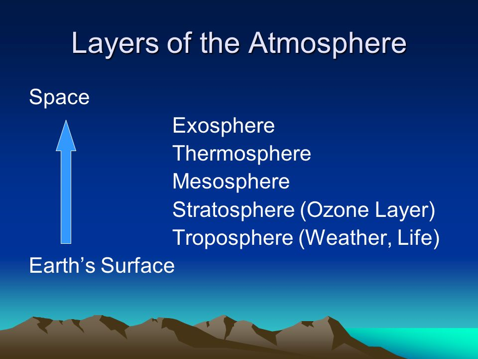 Layers of the Atmosphere Space Exosphere Thermosphere Mesosphere Stratosphere (Ozone Layer) Troposphere (Weather, Life) Earth's Surface