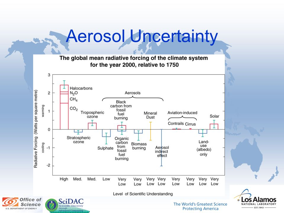 Aerosol Uncertainty