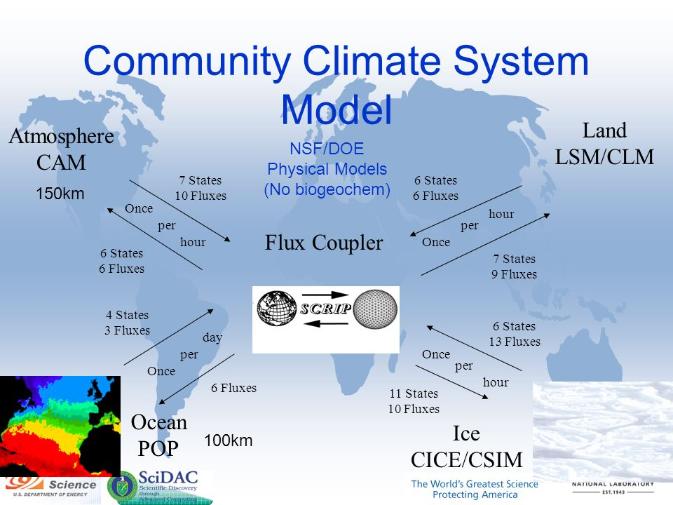Community Climate System Model Ocean POP Ice CICE/CSIM Atmosphere CAM Land LSM/CLM Flux Coupler 7 States 10 Fluxes 6 States 6 Fluxes 4 States 3 Fluxes 7 States 9 Fluxes 6 Fluxes 11 States 10 Fluxes 6 States 13 Fluxes 6 States 6 Fluxes Once per day hour NSF/DOE Physical Models (No biogeochem) 150km 100km