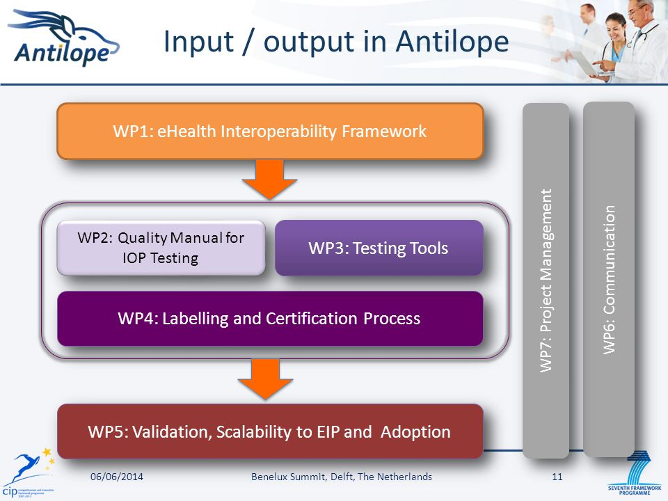 Input / output in Antilope 06/06/2014Benelux Summit, Delft, The Netherlands11 WP1: eHealth Interoperability Framework WP2: Quality Manual for IOP Testing WP4: Labelling and Certification Process WP6: Communication WP7: Project Management WP3: Testing Tools WP5: Validation, Scalability to EIP and Adoption