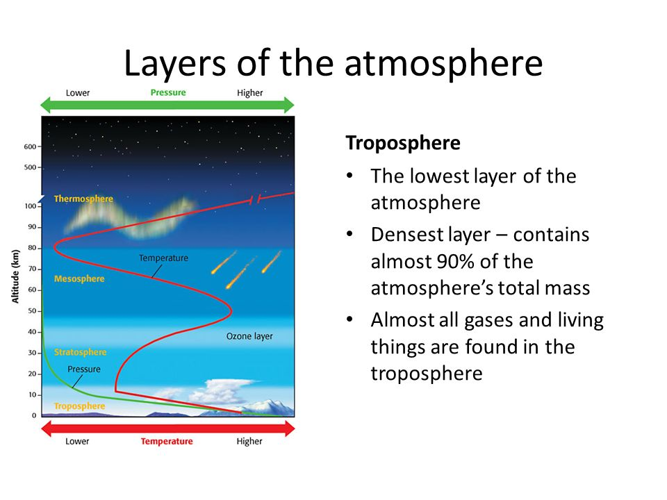 Layers of the atmosphere Troposphere The lowest layer of the atmosphere Densest layer – contains almost 90% of the atmosphere's total mass Almost all gases and living things are found in the troposphere
