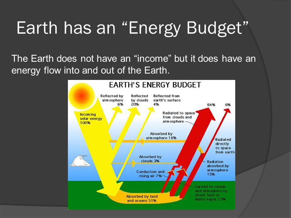 Earth has an Energy Budget The Earth does not have an income but it does have an energy flow into and out of the Earth.