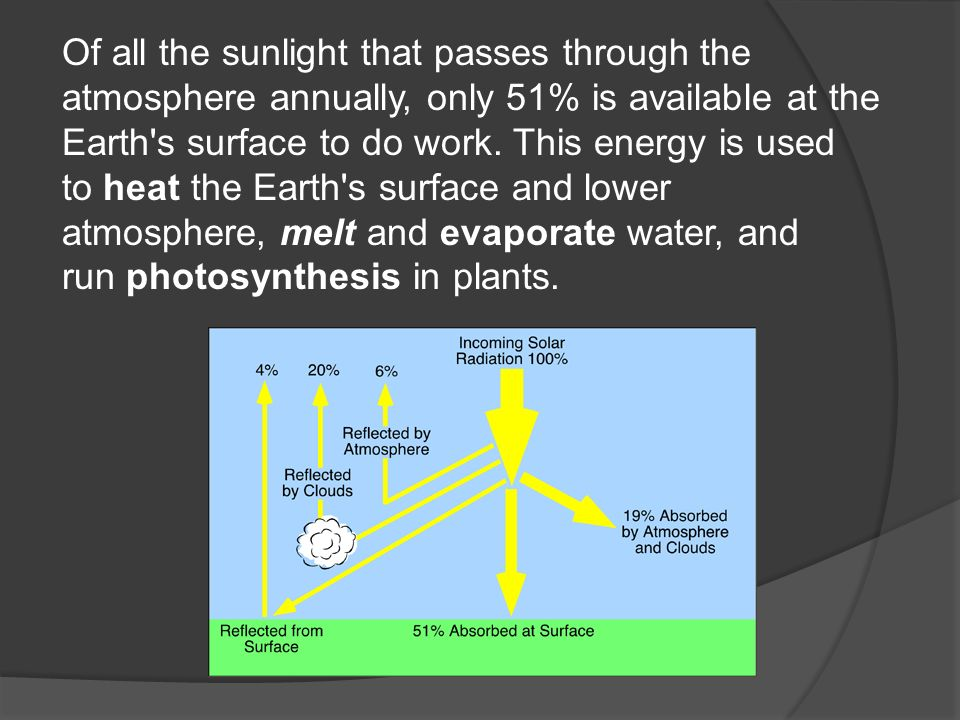Of all the sunlight that passes through the atmosphere annually, only 51% is available at the Earth s surface to do work.