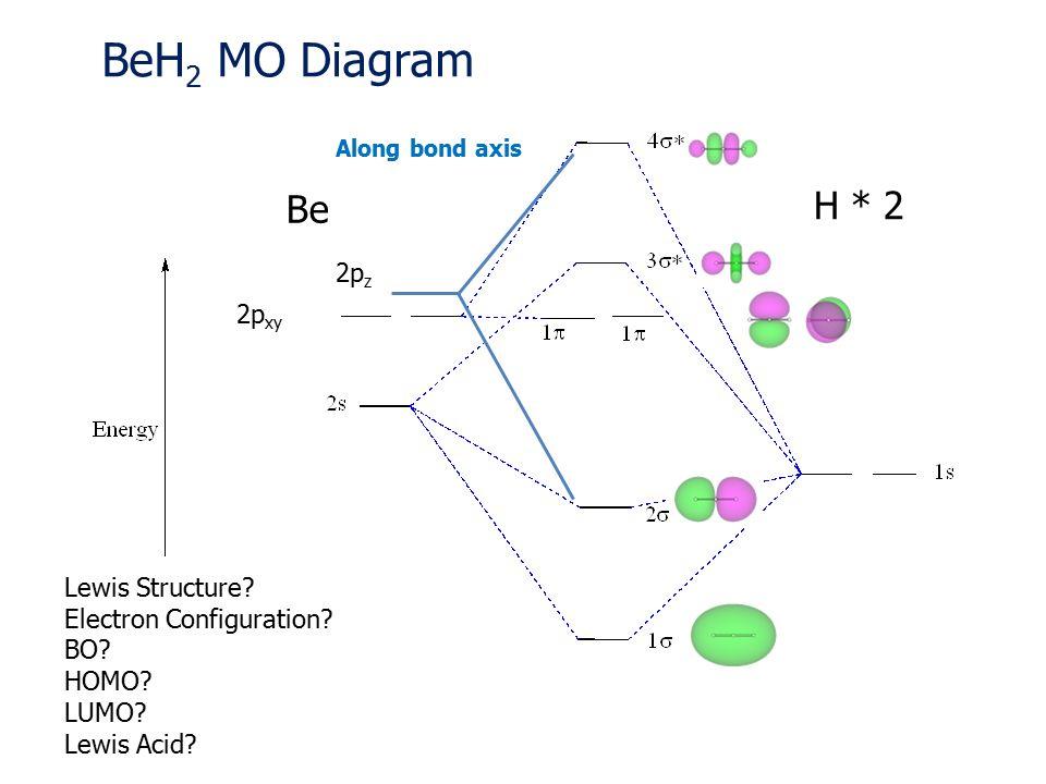 Xy Molecular Orbital Diagram Wiring Library