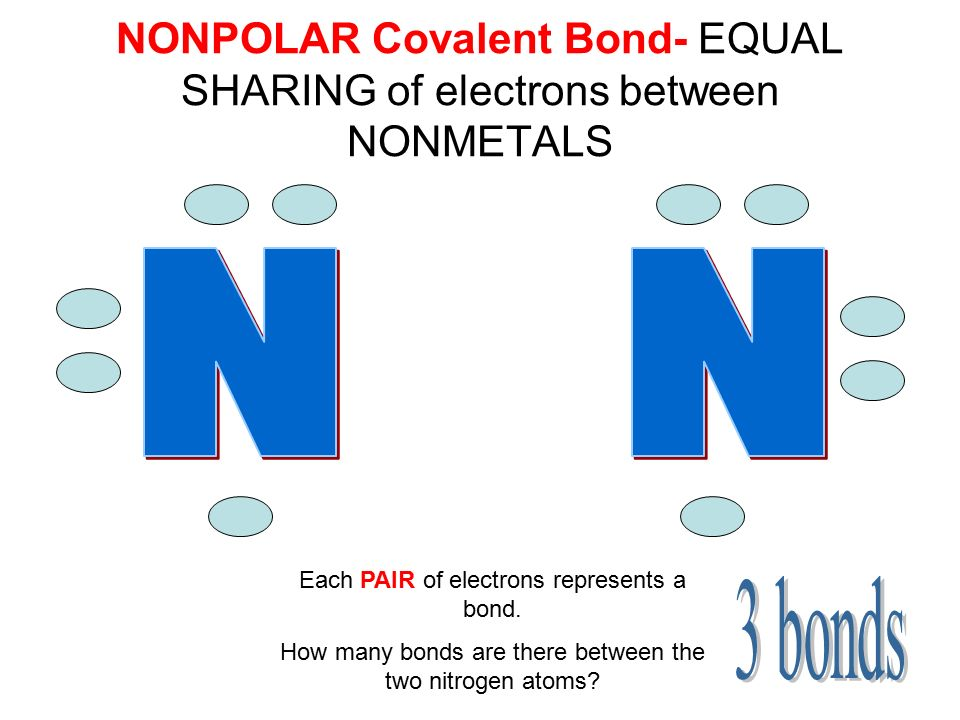 NONPOLAR Covalent Bond- EQUAL SHARING of electrons between NONMETALS Each PAIR of electrons represents a bond.