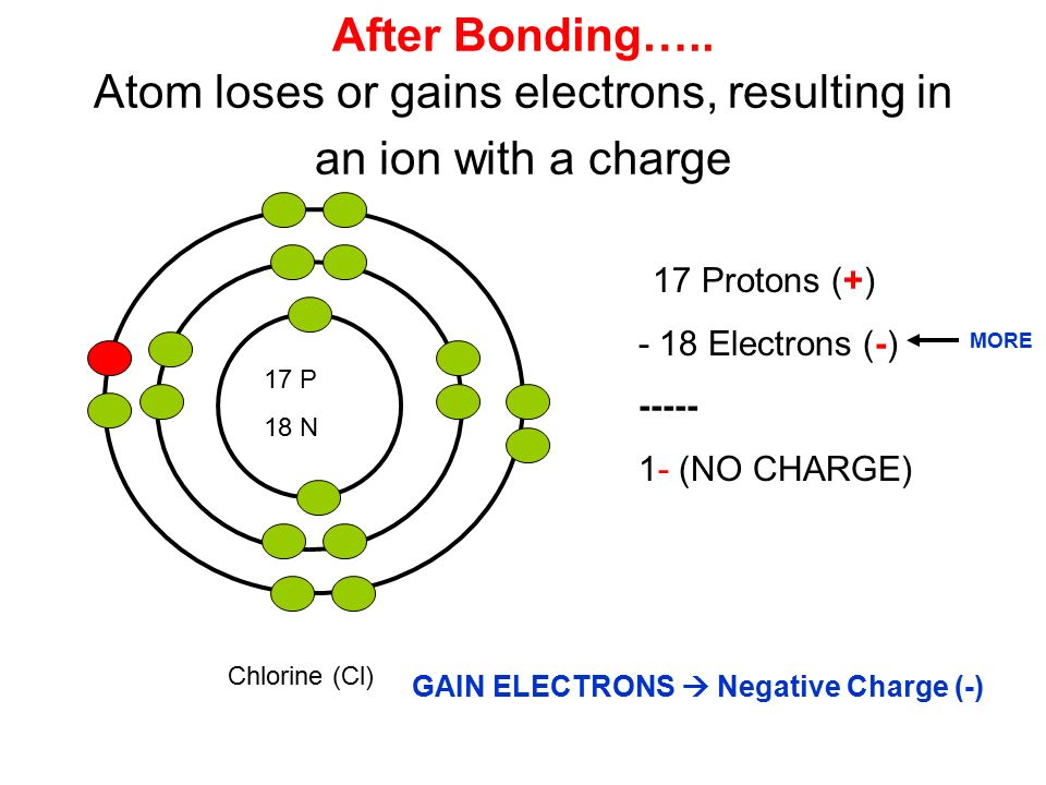 17 P 18 N Chlorine (Cl) 17 Protons (+) - 18 Electrons (-) (NO CHARGE) After Bonding…..