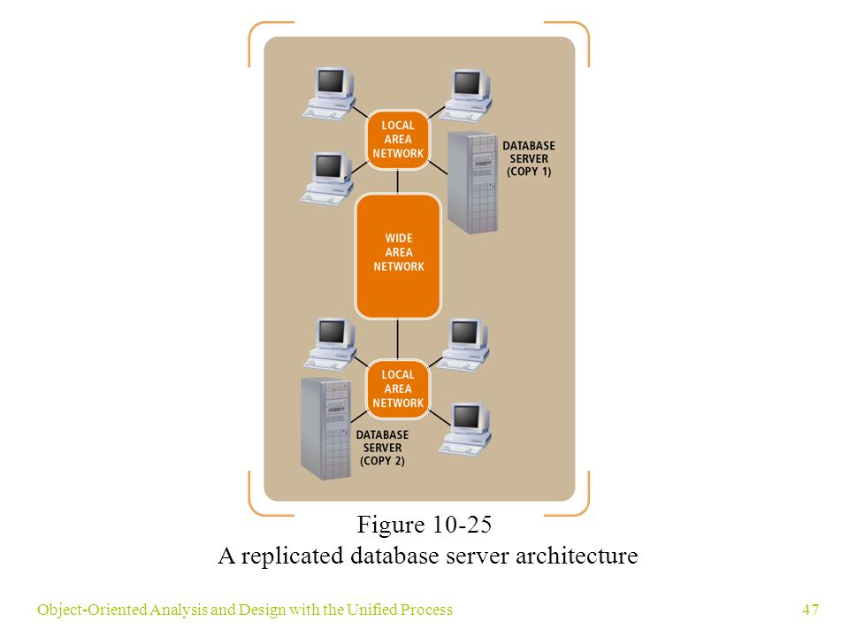 47Object-Oriented Analysis and Design with the Unified Process Figure 10-25 A replicated database server architecture