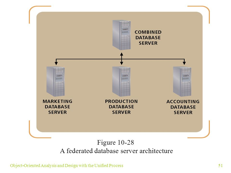51Object-Oriented Analysis and Design with the Unified Process Figure 10-28 A federated database server architecture