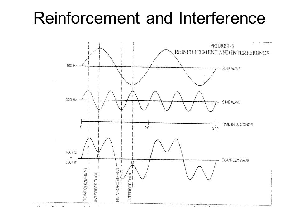 Reinforcement and Interference
