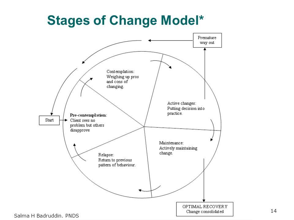 Stages of Change Model* 14 Salma H Badruddin. PNDS