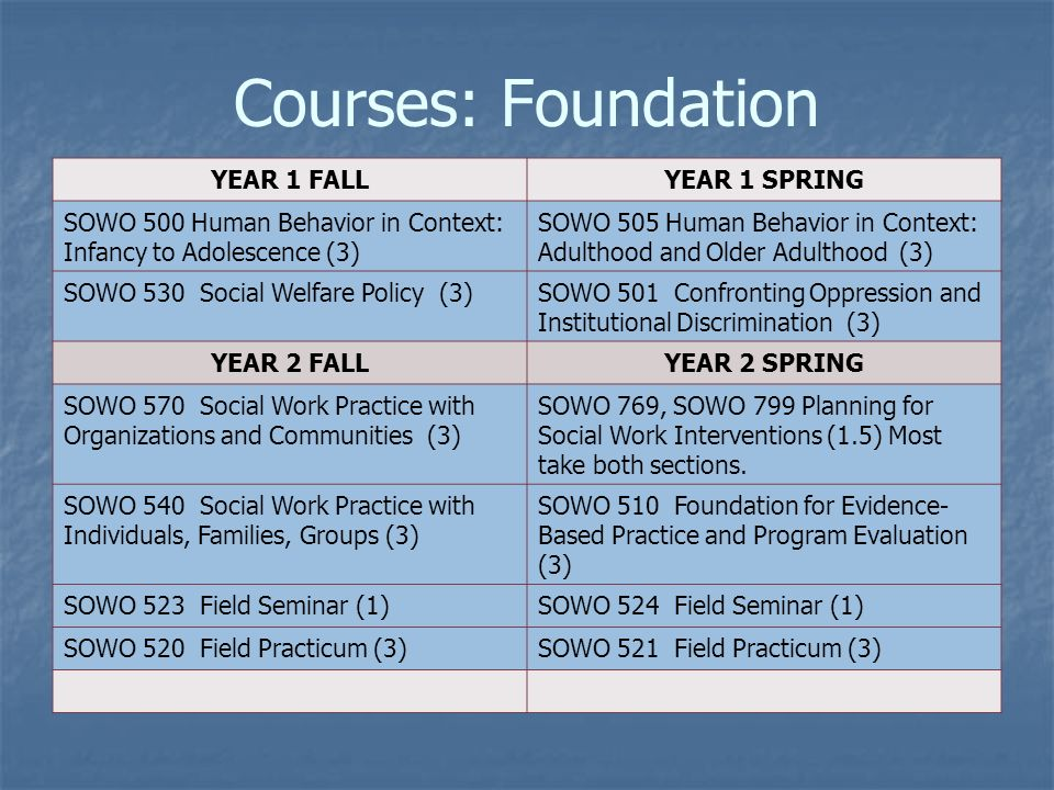 Courses: Foundation YEAR 1 FALLYEAR 1 SPRING SOWO 500 Human Behavior in Context: Infancy to Adolescence (3) SOWO 505 Human Behavior in Context: Adulthood and Older Adulthood (3) SOWO 530 Social Welfare Policy (3)SOWO 501 Confronting Oppression and Institutional Discrimination (3) YEAR 2 FALLYEAR 2 SPRING SOWO 570 Social Work Practice with Organizations and Communities (3) SOWO 769, SOWO 799 Planning for Social Work Interventions (1.5) Most take both sections.