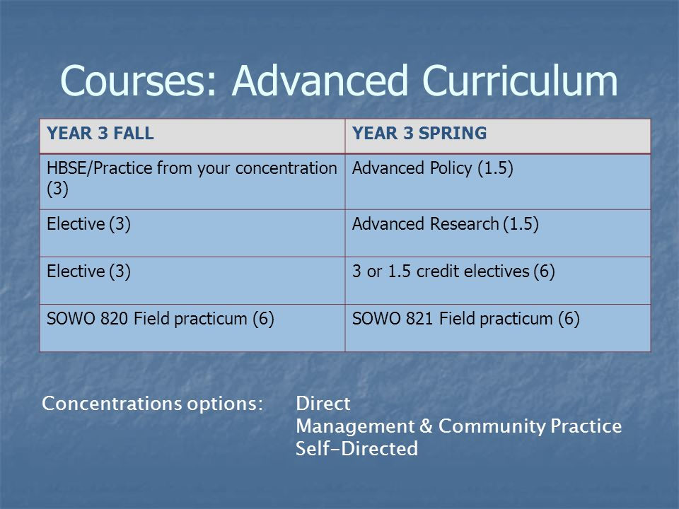 Courses: Advanced Curriculum YEAR 3 FALLYEAR 3 SPRING HBSE/Practice from your concentration (3) Advanced Policy (1.5) Elective (3)Advanced Research (1.5) Elective (3)3 or 1.5 credit electives (6) SOWO 820 Field practicum (6)SOWO 821 Field practicum (6) Concentrations options: Direct Management & Community Practice Self-Directed