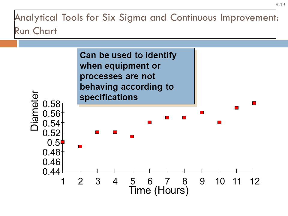 Analytical Tools for Six Sigma and Continuous Improvement: Run Chart Can be used to identify when equipment or processes are not behaving according to specifications 0.44 0.46 0.48 0.5 0.52 0.54 0.56 0.58 123456789101112 Time (Hours) Diameter 9-13