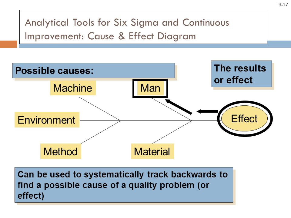 Analytical Tools for Six Sigma and Continuous Improvement: Cause & Effect Diagram Effect ManMachine MaterialMethod Environment Possible causes: The results or effect Can be used to systematically track backwards to find a possible cause of a quality problem (or effect) 9-17
