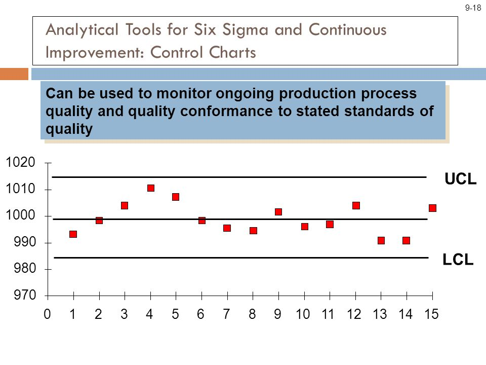 Analytical Tools for Six Sigma and Continuous Improvement: Control Charts Can be used to monitor ongoing production process quality and quality conformance to stated standards of quality 970 980 990 1000 1010 1020 0123456789101112131415 LCL UCL 9-18