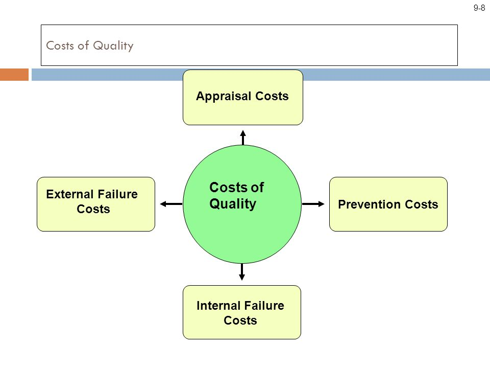 Costs of Quality External Failure Costs Appraisal Costs Prevention Costs Internal Failure Costs Costs of Quality 9-8