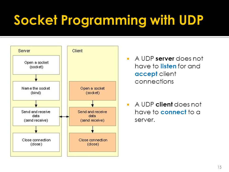  A UDP server does not have to listen for and accept client connections  A UDP client does not have to connect to a server.