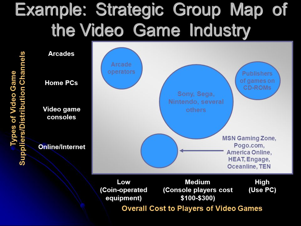 strategic group map for sony microsoft and nintendo Since its establishment, sony has sought to remain at the forefront of technological development, building continuously on its achievements to suggest new lifestyle options for people everywhere in these efforts, sony recognizes its employees to be its most important resource sony understands how.