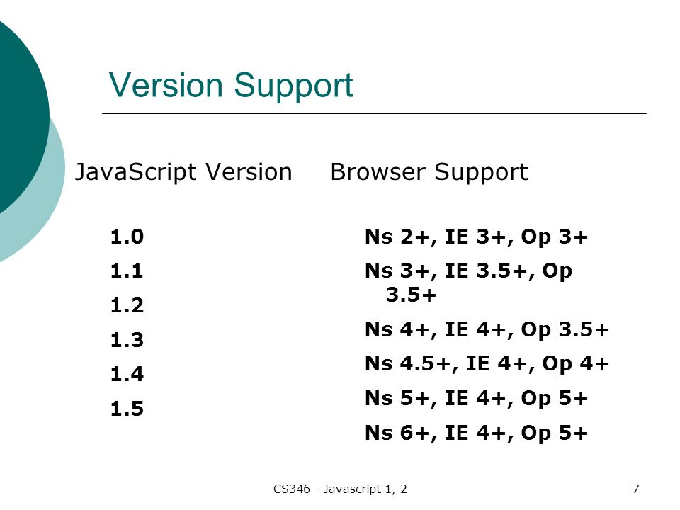 CS346 - Javascript 1, 27 Version Support JavaScript Version Browser Support Ns 2+, IE 3+, Op 3+ Ns 3+, IE 3.5+, Op 3.5+ Ns 4+, IE 4+, Op 3.5+ Ns 4.5+, IE 4+, Op 4+ Ns 5+, IE 4+, Op 5+ Ns 6+, IE 4+, Op 5+