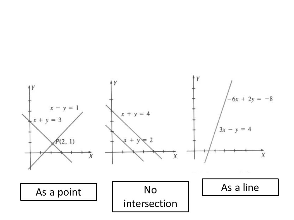 As a point No intersection As a line