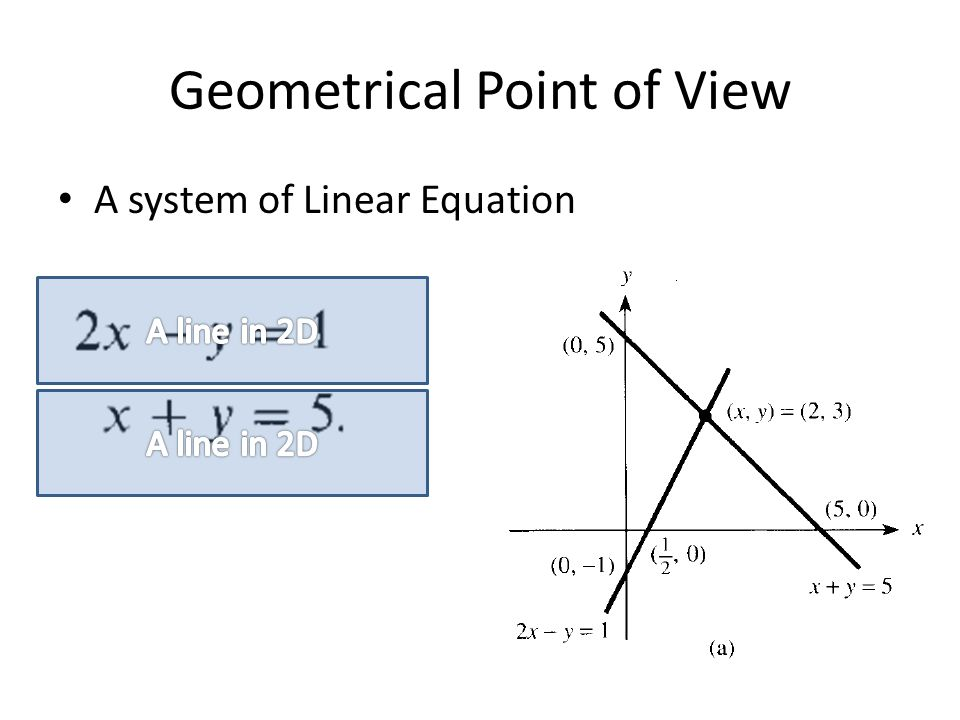 Geometrical Point of View A system of Linear Equation