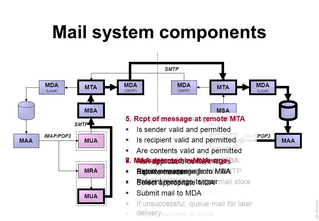 ©2003–2004 David Byers Mail system components MTA MDA (Local) MDA (SMTP) MAA MSA MUA MRA MUA MTA MDA (Local) MDA (SMTP) MAA MSA MUA SMTP IMAP/POP3 2.