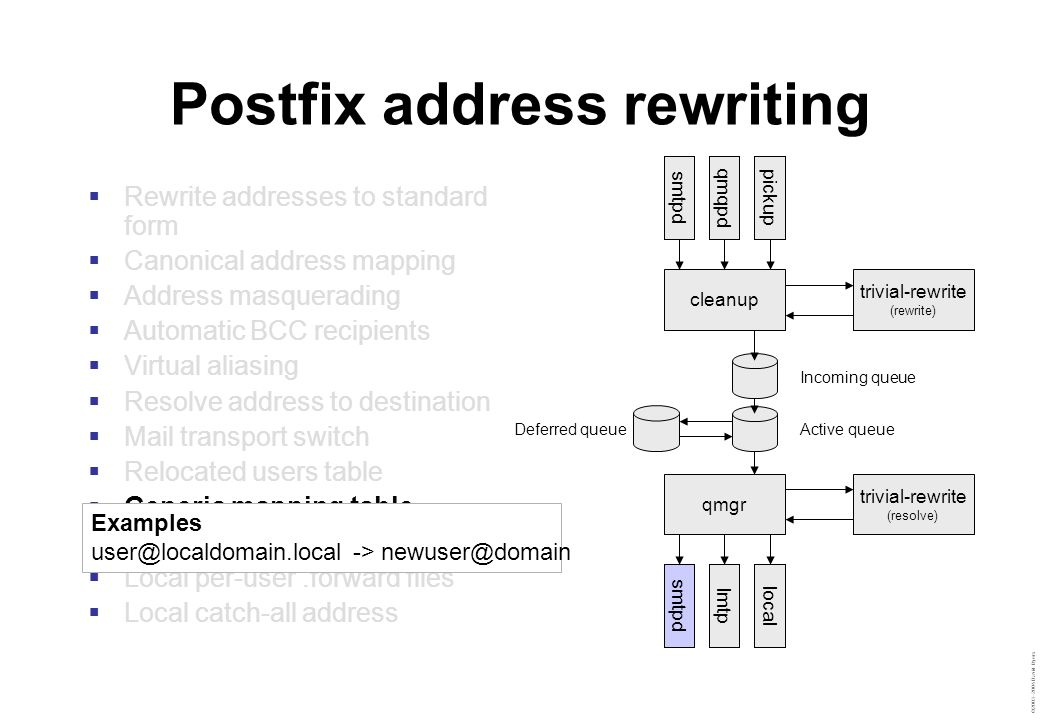 ©2003–2004 David Byers Postfix address rewriting  Rewrite addresses to standard form  Canonical address mapping  Address masquerading  Automatic BCC recipients  Virtual aliasing  Resolve address to destination  Mail transport switch  Relocated users table  Generic mapping table  Local alias database  Local per-user.forward files  Local catch-all address smtpdqmqpdpickup cleanup trivial-rewrite (rewrite) Incoming queue Active queueDeferred queue qmgr trivial-rewrite (resolve) smtpdlmtplocal Examples user@localdomain.local -> newuser@domain