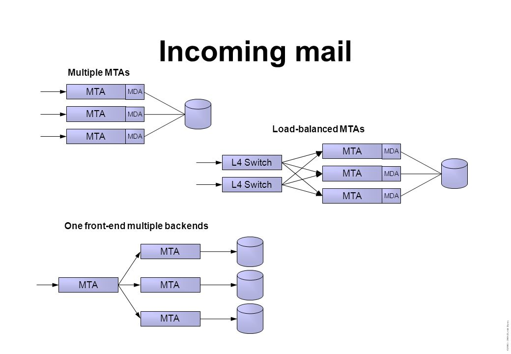 ©2003–2004 David Byers Incoming mail MTA MDA MTA MDA L4 Switch MTA Multiple MTAs Load-balanced MTAs One front-end multiple backends