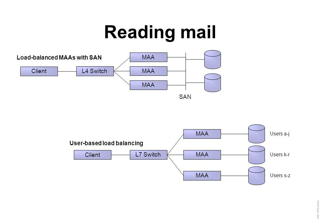 ©2003–2004 David Byers Reading mail MAA SAN L4 Switch Client MAA L7 Switch Client Users a-j Users k-r Users s-z Load-balanced MAAs with SAN User-based load balancing