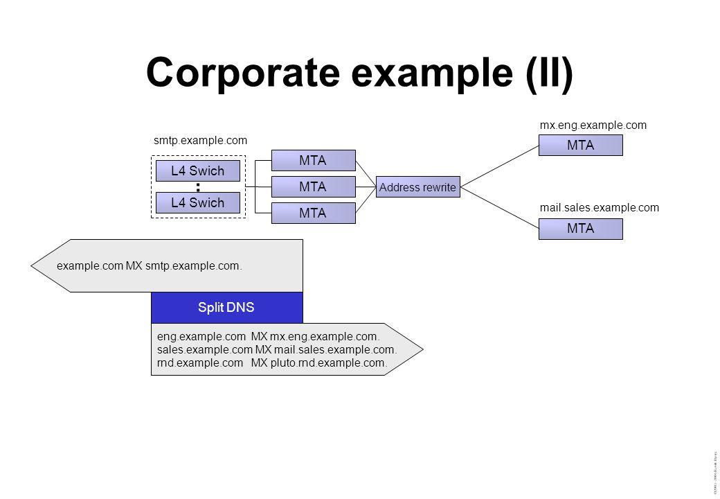 ©2003–2004 David Byers Corporate example (II) MTA L4 Swich MTA smtp.example.com Split DNS eng.example.com MX mx.eng.example.com.