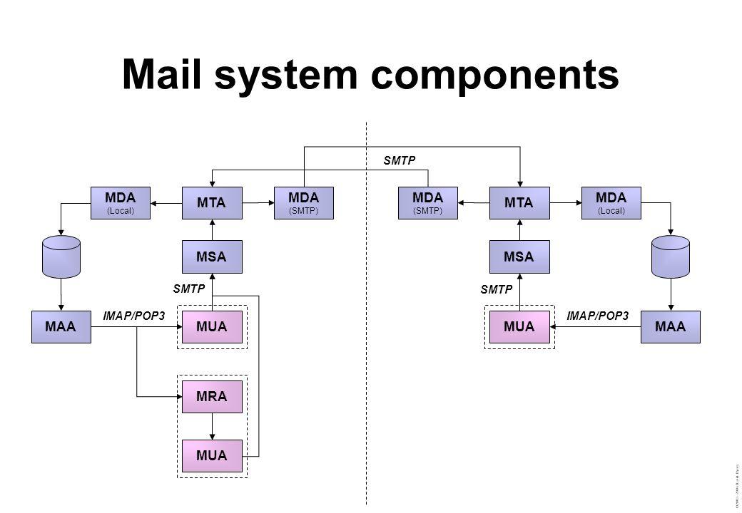 ©2003–2004 David Byers Mail system components MTA MDA (Local) MDA (SMTP) MAA MSA MUA MRA MUA MTA MDA (Local) MDA (SMTP) MAA MSA MUA SMTP IMAP/POP3