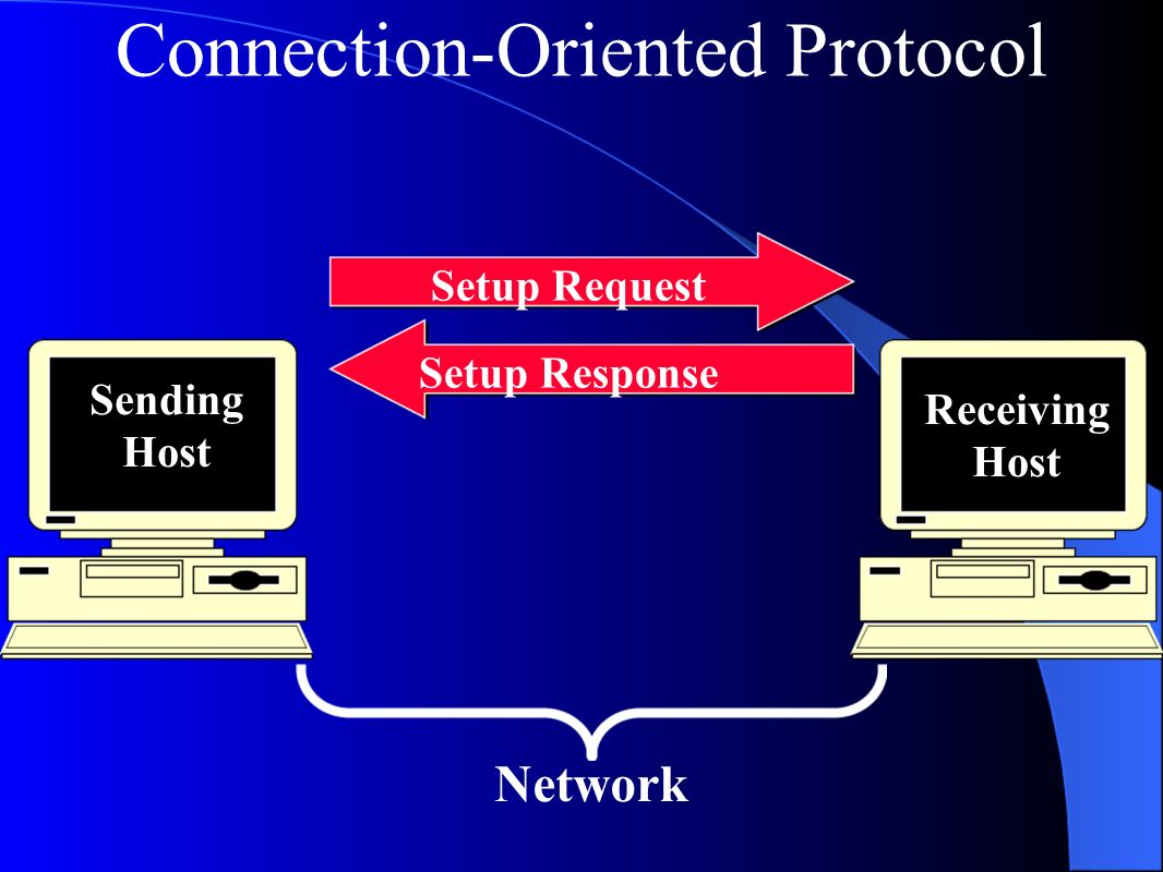 Connection-Oriented Protocol Setup Request Setup Response Sending Host Receiving Host Network
