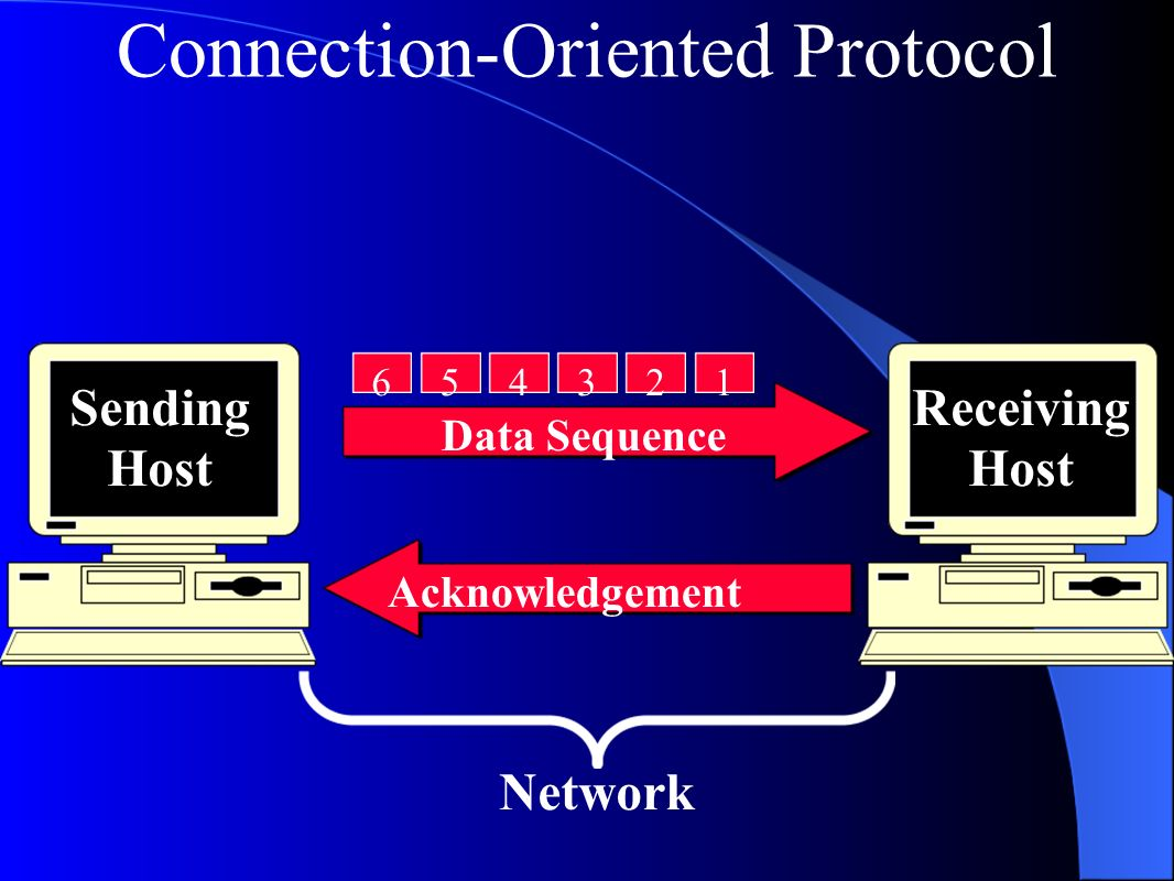 Connection-Oriented Protocol Data Sequence Acknowledgement Sending Host Receiving Host Network