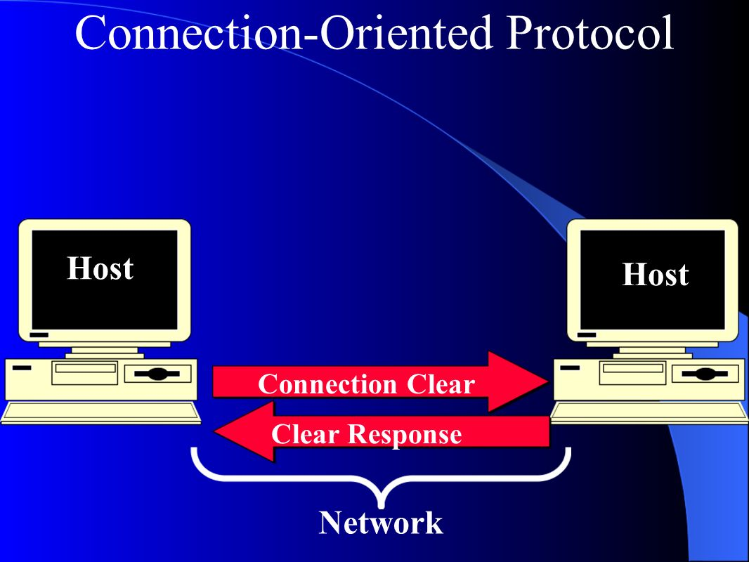 Connection-Oriented Protocol Connection Clear Clear Response Host Network