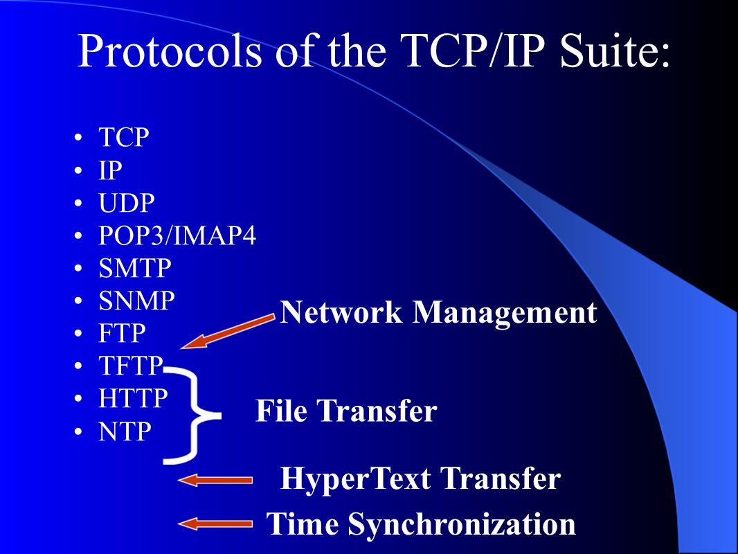 Protocols of the TCP/IP Suite: TCP IP UDP POP3/IMAP4 SMTP SNMP FTP TFTP HTTP NTP Network Management File Transfer HyperText Transfer Time Synchronization