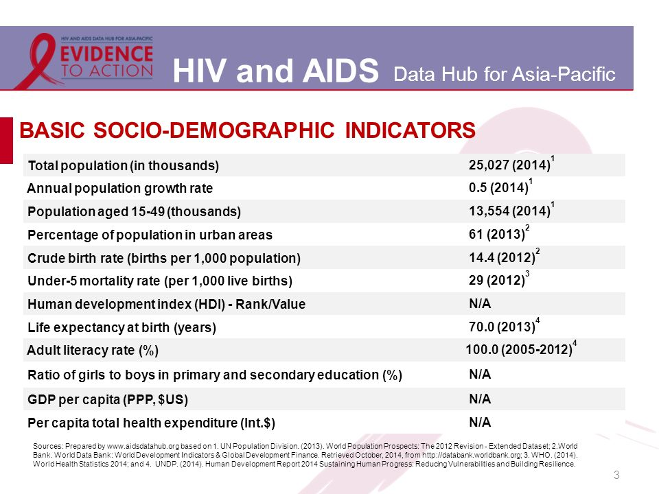 HIV and AIDS Data Hub for Asia-Pacific 3 BASIC SOCIO-DEMOGRAPHIC INDICATORS Total population (in thousands) 25,027 (2014) 1 Annual population growth rate 0.5 (2014) 1 Population aged 15-49 (thousands) 13,554 (2014) 1 Percentage of population in urban areas 61 (2013) 2 Crude birth rate (births per 1,000 population) 14.4 (2012) 2 Under-5 mortality rate (per 1,000 live births) 29 (2012) 3 Human development index (HDI) - Rank/Value N/A Life expectancy at birth (years) 70.0 (2013) 4 Adult literacy rate (%)100.0 (2005-2012) 4 Ratio of girls to boys in primary and secondary education (%) N/A GDP per capita (PPP, $US) N/A Per capita total health expenditure (Int.$) N/A Sources: Prepared by www.aidsdatahub.org based on 1.