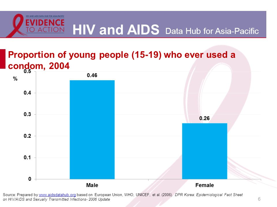 HIV and AIDS Data Hub for Asia-Pacific Proportion of young people (15-19) who ever used a condom, 2004 6 Source: Prepared by www.aidsdatahub.org based on European Union, WHO, UNICEF, et al.